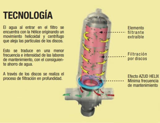 Sistema helix system